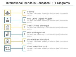 International Trends In Education Ppt Diagrams