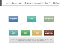 Internationalization Strategies Economic Plan Ppt Slides