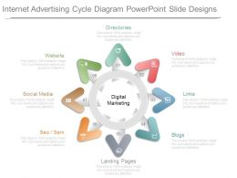 Internet Advertising Cycle Diagram Powerpoint Slide Designs