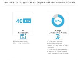 Internet Advertising Kpi For Ad Request Ctr Advertisement Position Powerpoint Slide