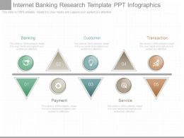Internet Banking Research Template Ppt Infographics