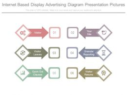 Internet Based Display Advertising Diagram Presentation Pictures