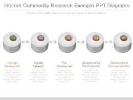 Internet Commodity Research Example Ppt Diagrams
