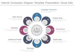 Internet Computers Diagram Template Presentation Visual Aids