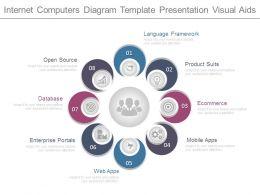 Internet Computers Diagram Template Presentation Visual Aids