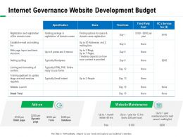 Internet Governance Website Development Budget Pages Ppt Powerpoint Presentation Summary
