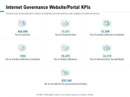 Internet Governance Website Portal KPIS Web Hits Ppt Powerpoint Presentation Outline Pictures