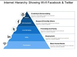 Internet Hierarchy Showing Wi Fi Facebook And Twitter