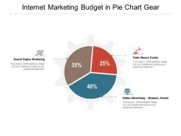 Internet Marketing Budget In Pie Chart Gear