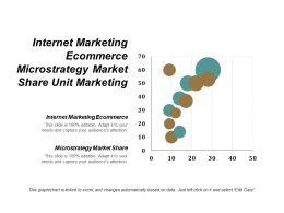 Internet Marketing Ecommerce Microstrategy Market Share Unit Marketing Cpb