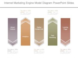 Internet Marketing Engine Model Diagram Powerpoint Slides