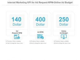 Internet Marketing Kpi For Ad Request Rpm Online Ad Budget Ppt Slide