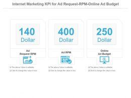 Internet Marketing Kpi For Ad Request Rpm Online Ad Budget Ppt Slide