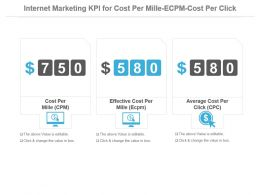 Internet Marketing Kpi For Cost Per Mille Ecpm Cost Per Click Presentation Slide
