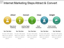Internet Marketing Steps Attract And Convert