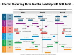 Internet Marketing Three Months Roadmap With SEO Audit