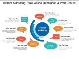 Internet Marketing Tools Online Directories And Web Content