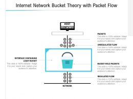 Internet Network Bucket Theory With Packet Flow
