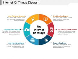 Internet Of Things Diagram