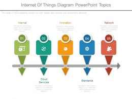 Internet Of Things Diagram Powerpoint Topics