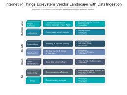 Internet Of Things Ecosystem Vendor Landscape With Data Ingestion