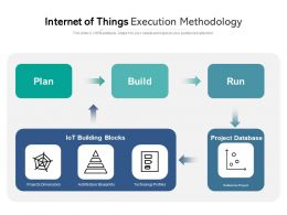 Internet Of Things Execution Methodology