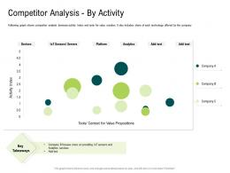 Internet Of Things Market Analysis Competitor Analysis By Activity Ppt Themes