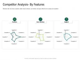 Internet Of Things Market Analysis Competitor Analysis By Features Ppt Designs