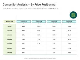 Internet Of Things Market Analysis Competitor Analysis By Price Positioning Ppt Pictures