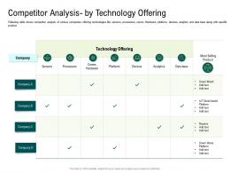 Internet Of Things Market Analysis Competitor Analysis By Technology Offering Ppt Infographics