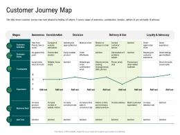 Internet Of Things Market Analysis Customer Journey Map Ppt Background