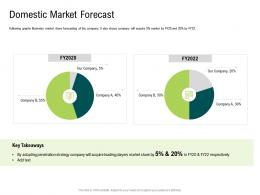 Internet Of Things Market Analysis Domestic Market Forecast Ppt Rules