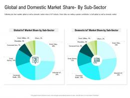 Internet Of Things Market Analysis Global And Domestic Market Share By Sub Sector Ppt Microsoft