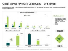 Internet Of Things Market Analysis Global Market Revenues Opportunity By Company Size Ppt Designs
