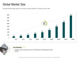 Internet Of Things Market Analysis Global Market Size Ppt Information