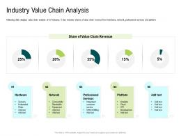 Internet Of Things Market Analysis Industry Value Chain Analysis Ppt Slides