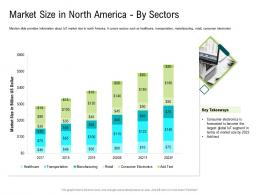Internet Of Things Market Analysis Market Size In North America By Sectors Ppt Introduction