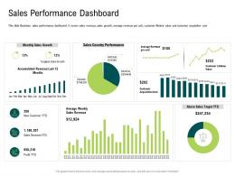 Internet Of Things Market Analysis Sales Performance Dashboard Ppt Formats