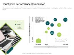 Internet Of Things Market Analysis Touchpoint Performance Comparison Ppt Portrait