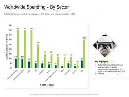 Internet Of Things Market Analysis Worldwide Spending By Sector Ppt Graphics