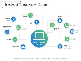 Internet Of Things Market Drivers Demand Ppt Powerpoint Presentation Topics