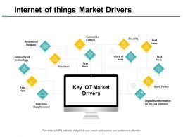 Internet Of Things Market Drivers Security Ppt Powerpoint Presentation Portfolio Mockup