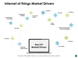 Internet Of Things Market Drivers Technology Digital Ppt Powerpoint Presentation Skills