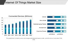 Internet Of Things Market Size