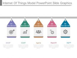 Internet Of Things Model Powerpoint Slide Graphics