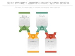 Internet Of Things Ppt Diagram Presentation Powerpoint Templates