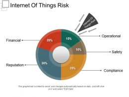 Internet Of Things Risk