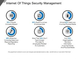 Internet Of Things Security Management