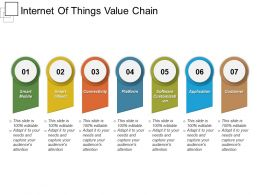 Internet Of Things Value Chain
