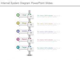 Internet System Diagram Powerpoint Slides